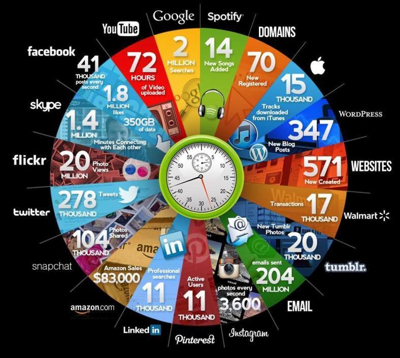 cosa succede su internet in 60 secondi