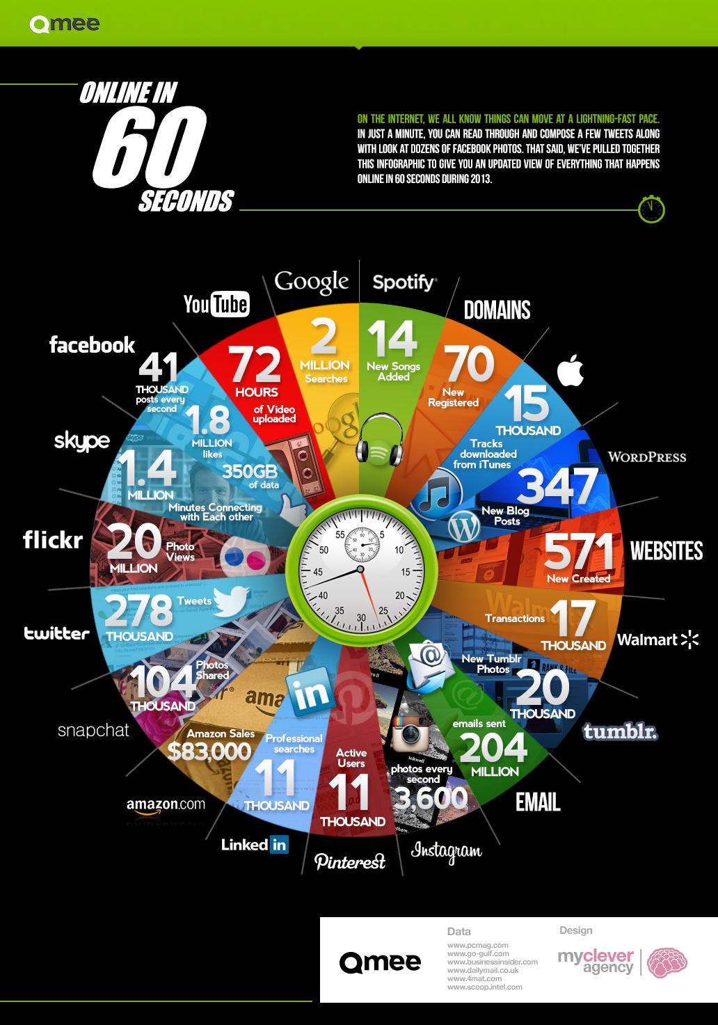 ecco cosa succede su internet ogni 60 secondi